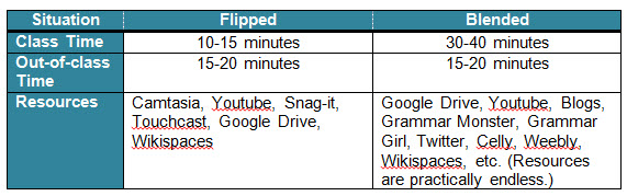 Flipped and Blended Learning